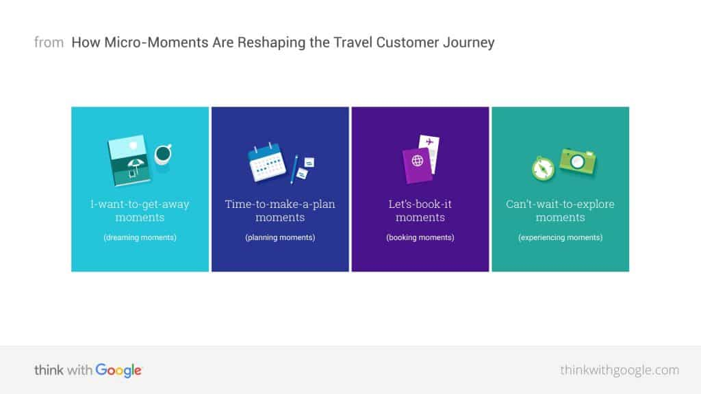 Google Travel Customer Journey. Digital Marketing for Hotels