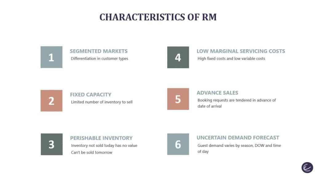What is Revenue Management - Key Conditions