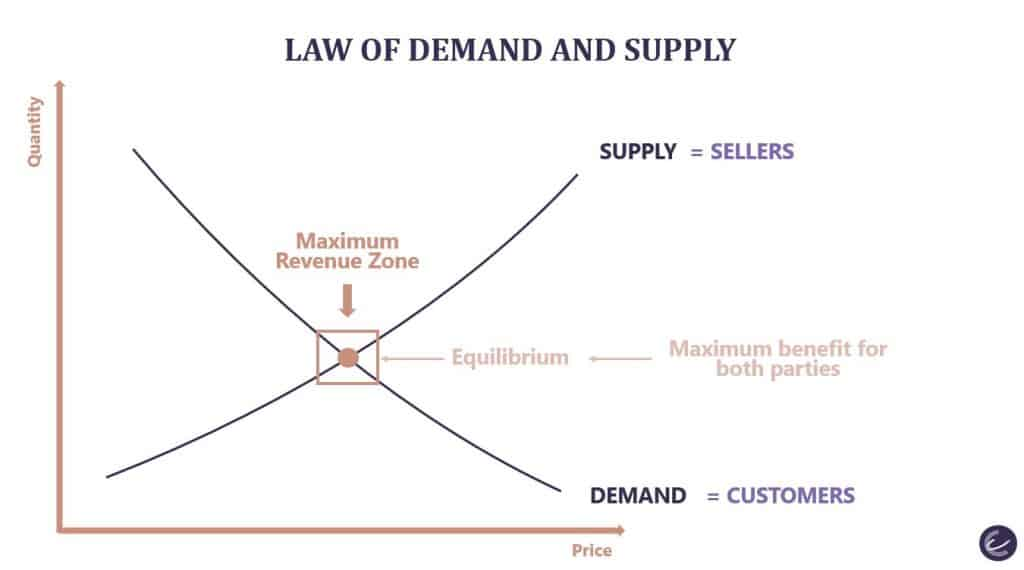 What is Revenue Management - Law of Demand and Supply