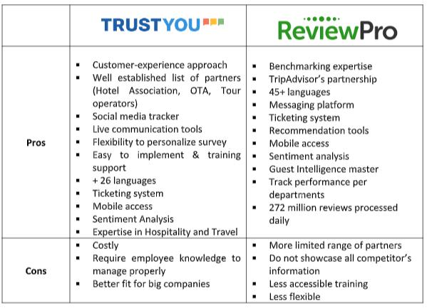 TrustYou vs ReviewPro