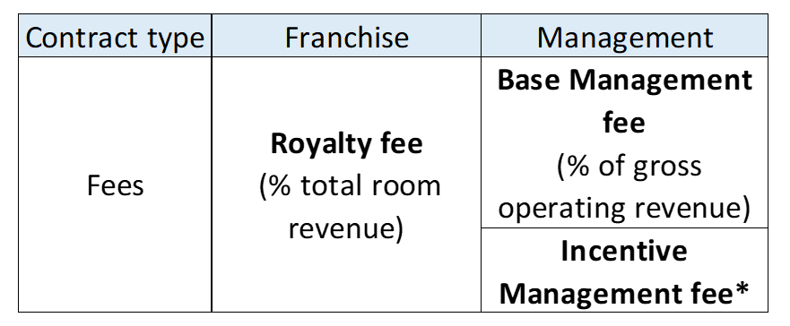 Fee Investment Analysis Hotel